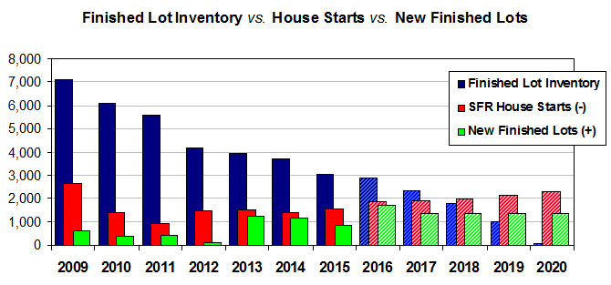 Inventory trend chart