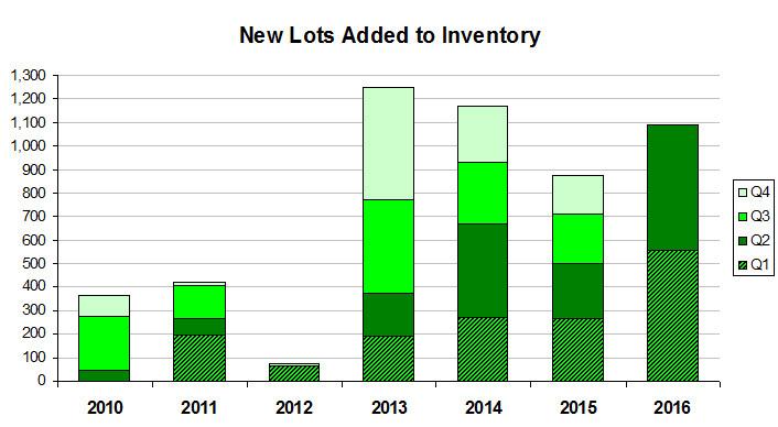 New lots chart