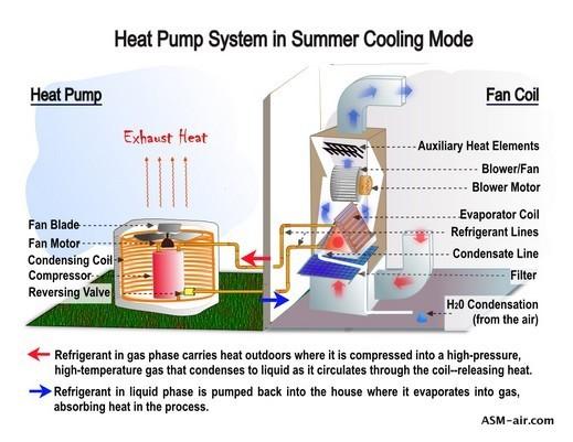 heat pump vs furnace diagram