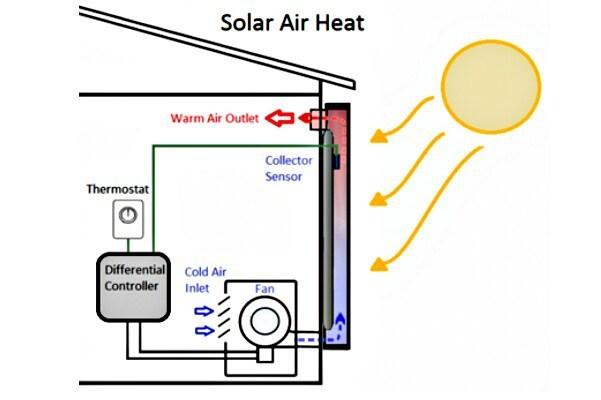 solar-air-heat-img-from-seia.org