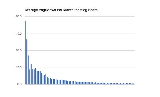 average-pageviews-per-month-for-blog-posts