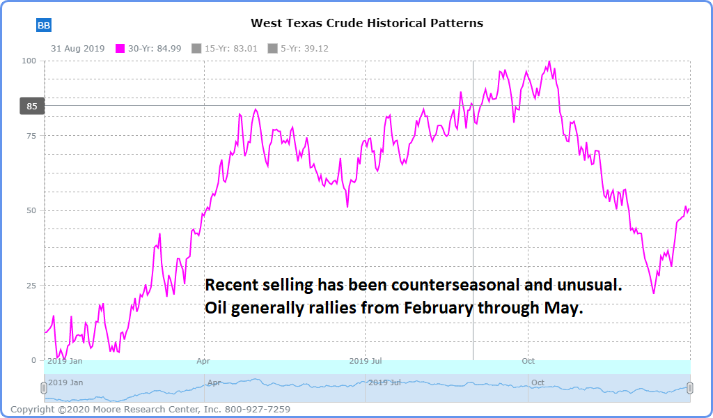 crude oil seasonal March 2020