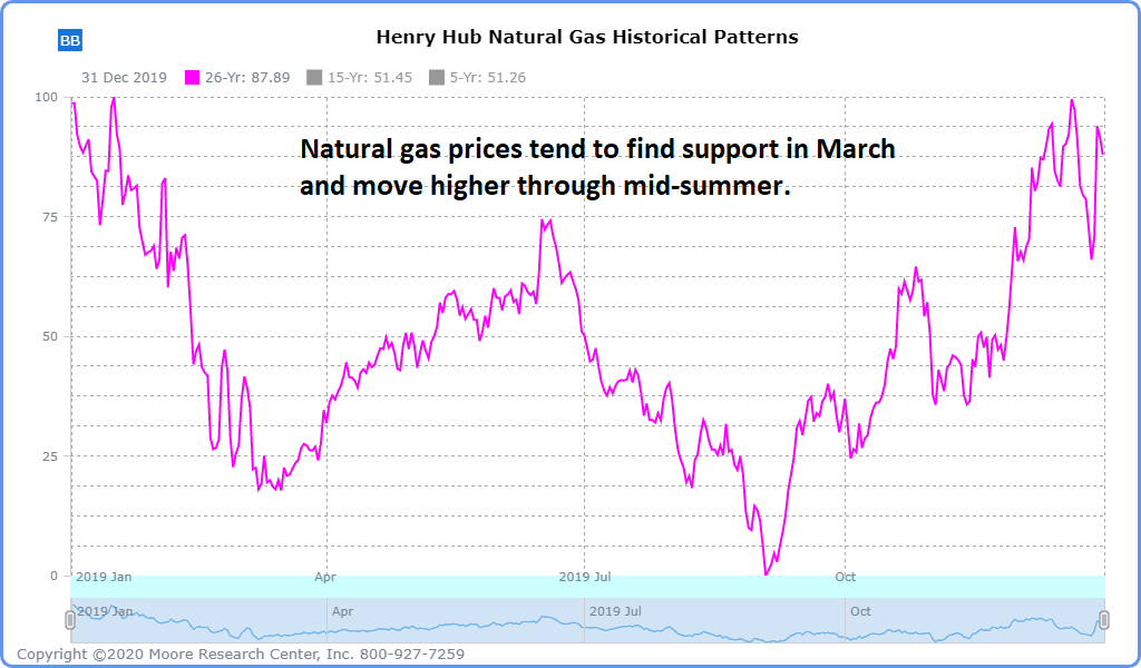 natural-gas-seasonal
