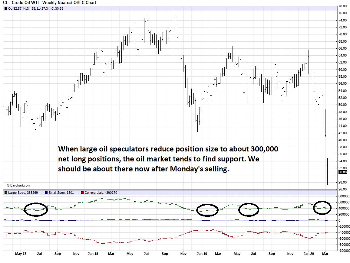 crude-oil-cot-march2020