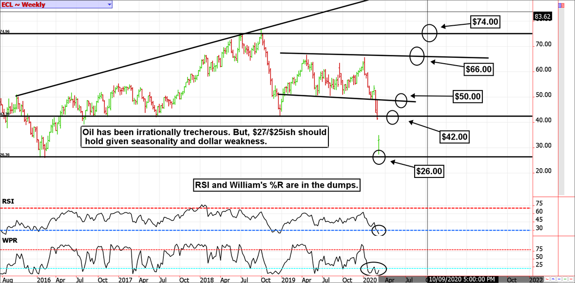 Weekly-Crude-Oil-March2020