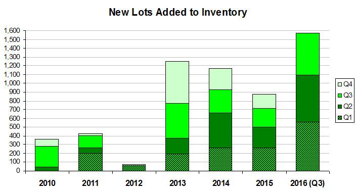 New Lot chart Q3 16