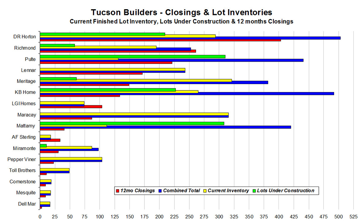 Builder chart - Inventory   Closings