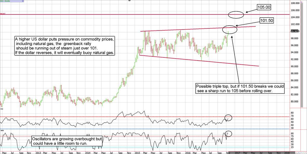 OTC-US-Dollar-Index