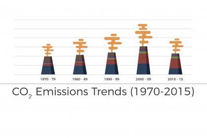 GH Carbon-Emissions-1970-20151-e1479989974869