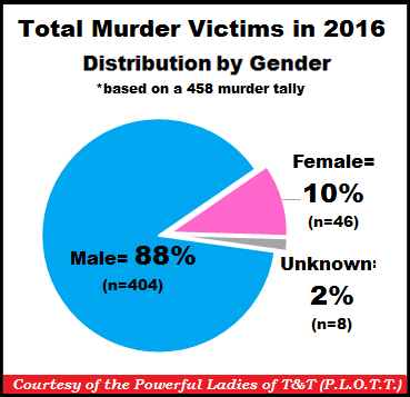 TT Murders by Gender 31-Dec-16