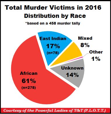 TT Murders by Race 31-Dec-16