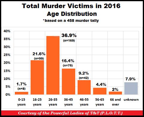 TT Murders by Age 31-Dec-16