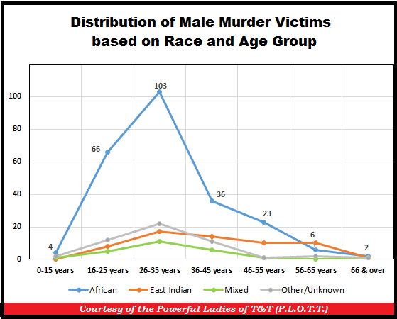 TT Murders by Race and Age 31-Dec-16