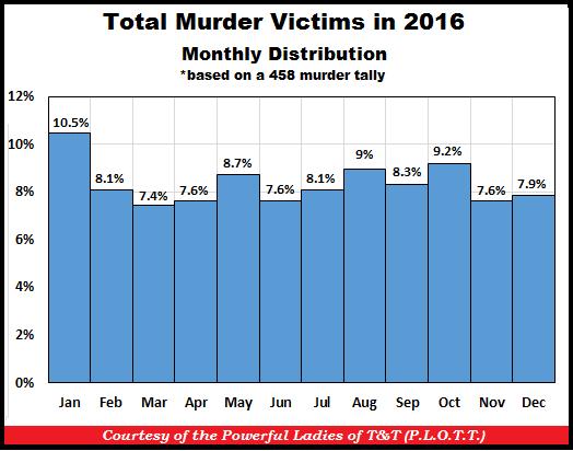 TT Murders by Month 31-Dec-16