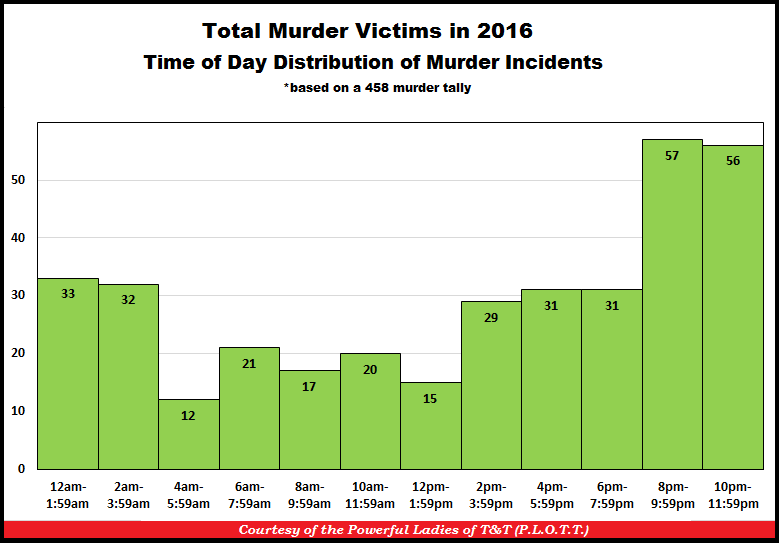 TT Murders by Time of Day 31-Dec-16