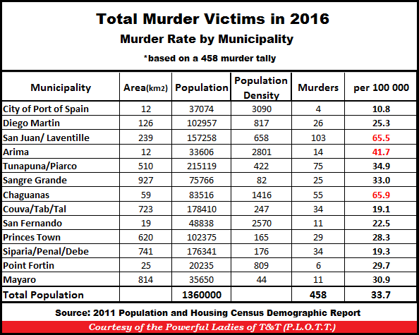 TT Murders by Municipality 31-Dec-16