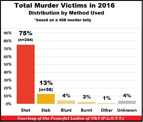 TT Murders by Method 31-Dec-16