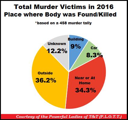 TT Murders by Place Body was found 31-Dec-16