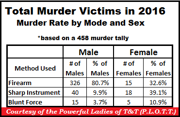 TT Murders by Rate and Sex 31-Dec-16