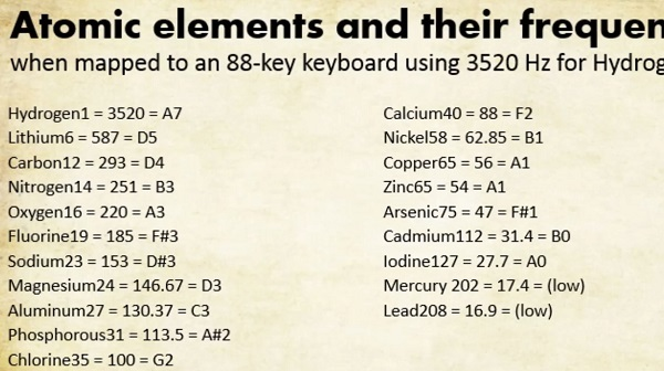 Elemonics-keyboard-frequencies-mapped-elements-Health-Ranger-600
