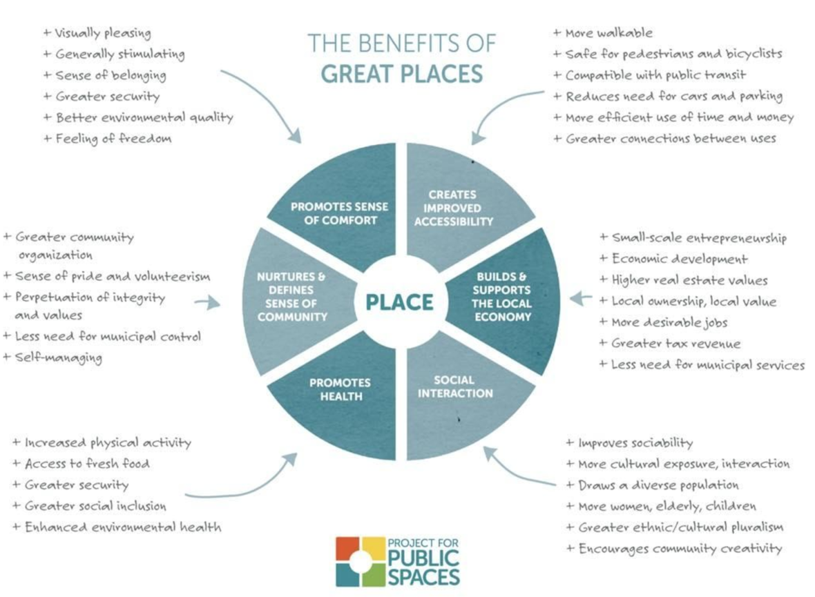 placemaking-benefits-of-great-places