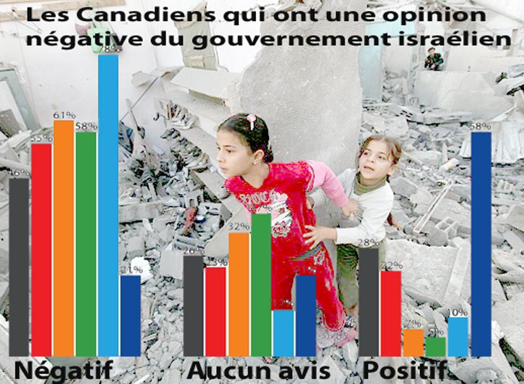 Enfants Gaza opinion Is