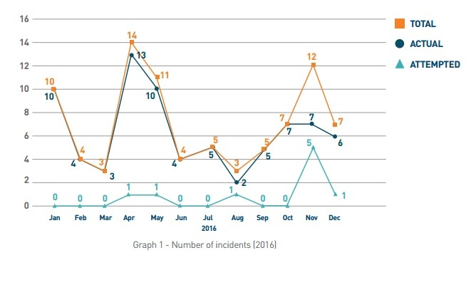 ReCAAP-annual-report-number-of-incidents