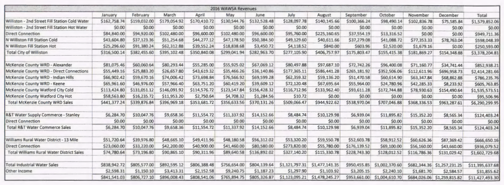 WAWS Revenue Sheet