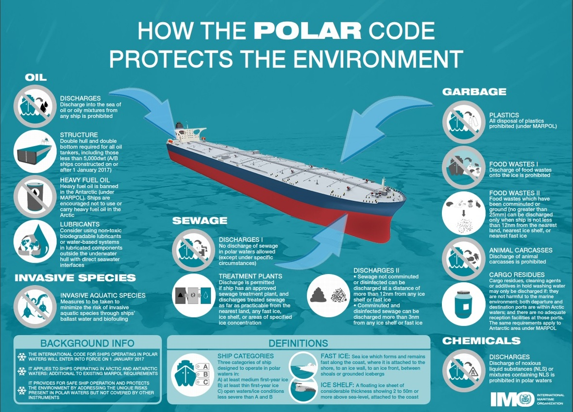 IMO-How-Polar-Code-protects-the-environment-2016 021