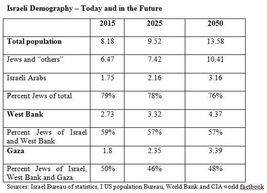Israeli Demography