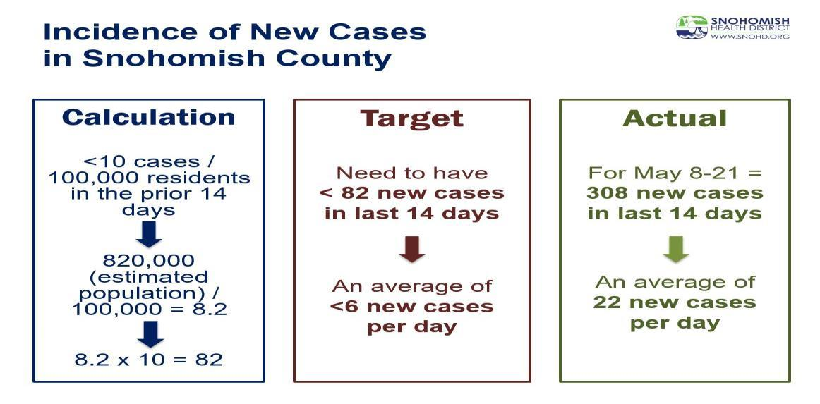 case count math for SnoCo
