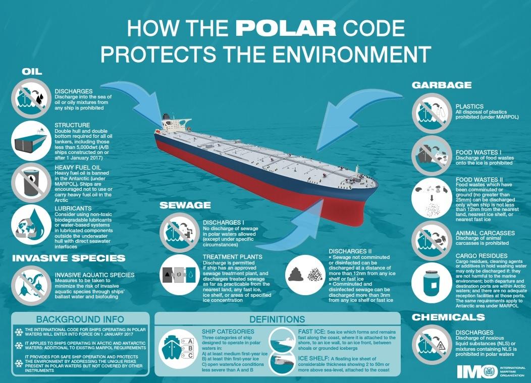 IMO-Polar-Code-