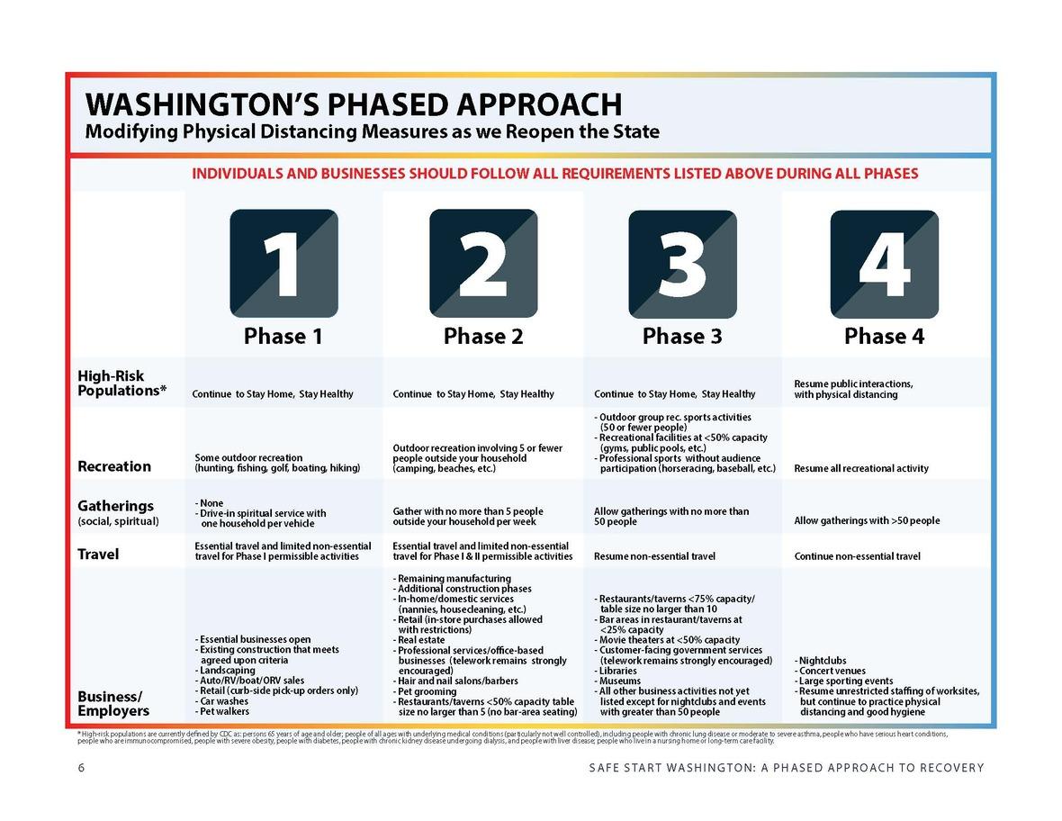 SafeStartWA Phases Page 7