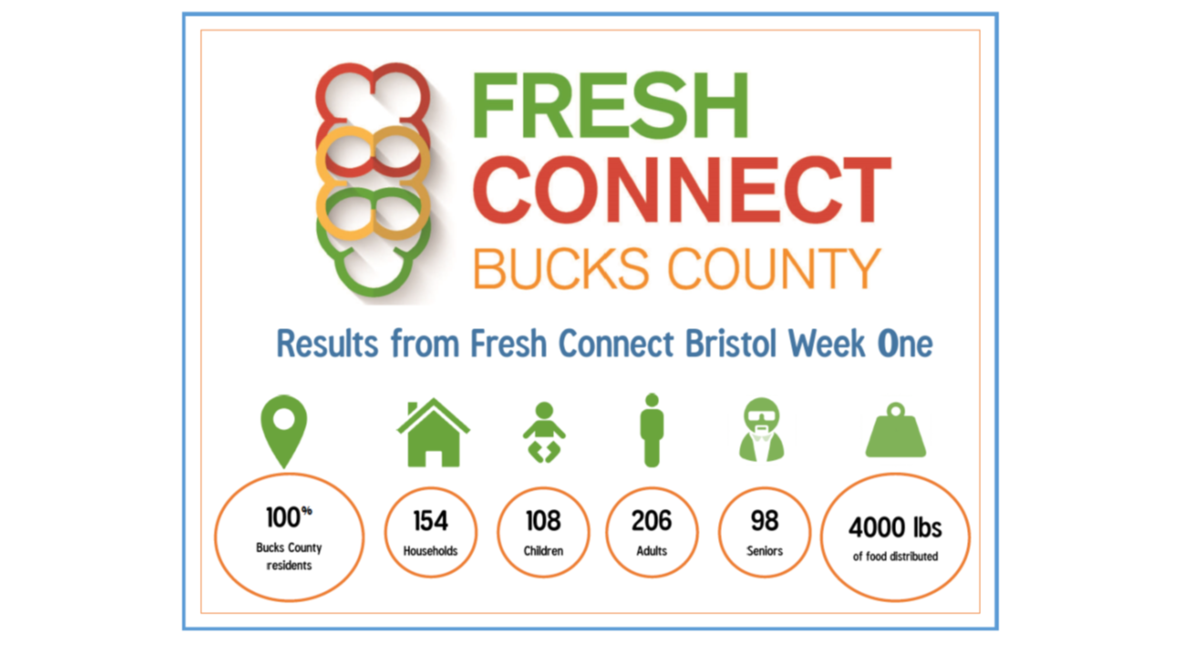 Fresh Connect Bristol stats week 1