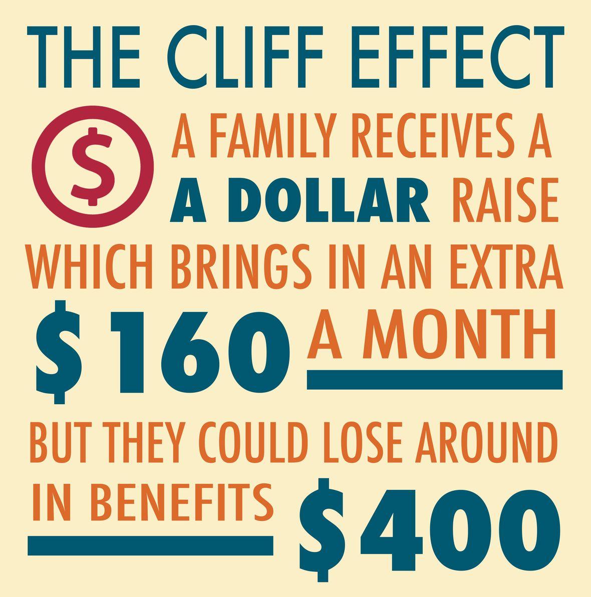 cliffeffect