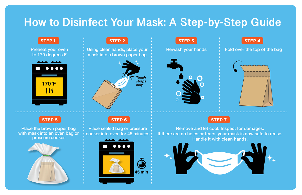 mask disinfection