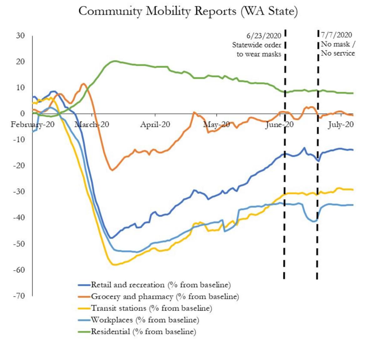 mobilityreport