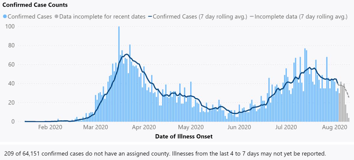 cases2020081