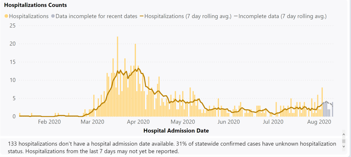 hospitalizationrates20200812