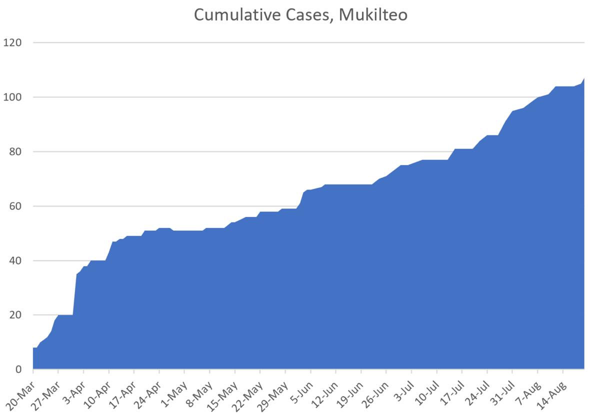 CumulativeCasesMuk082120