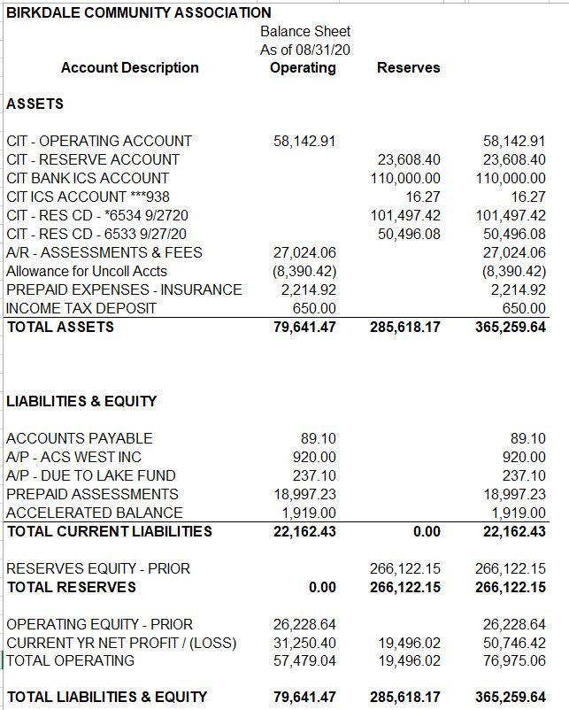 balance sheet oct