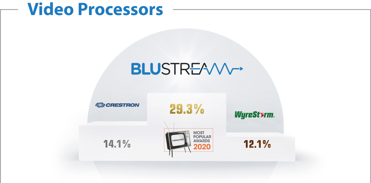 Video processors cropped