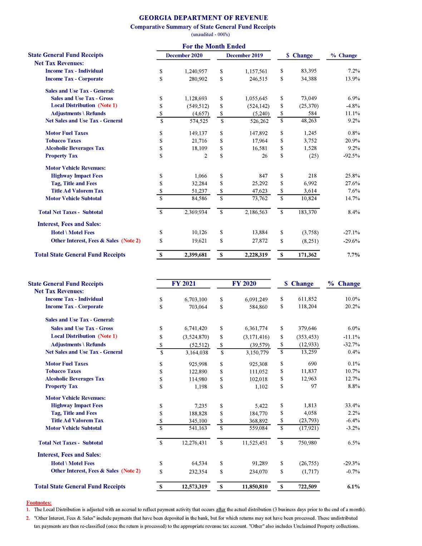 Jan 2021 revenue
