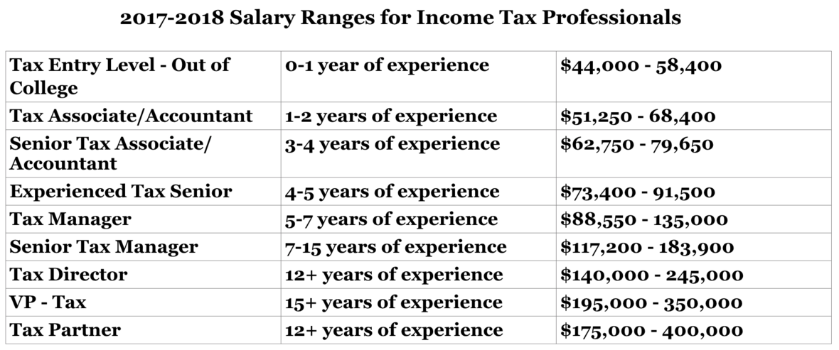 October 2017 Newsletter - Colorado Salary Edition - Oxford