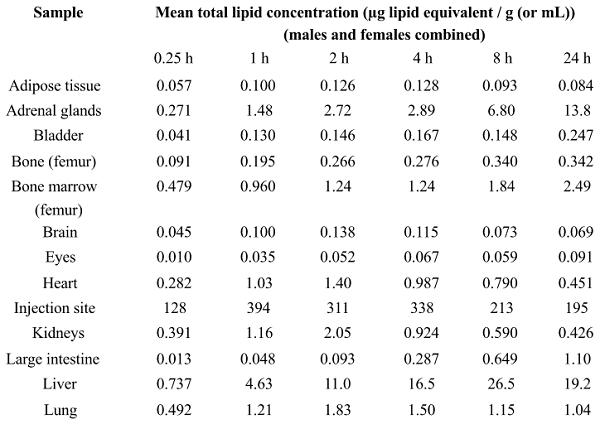 pfizer-mrna-biodistribution-study-1