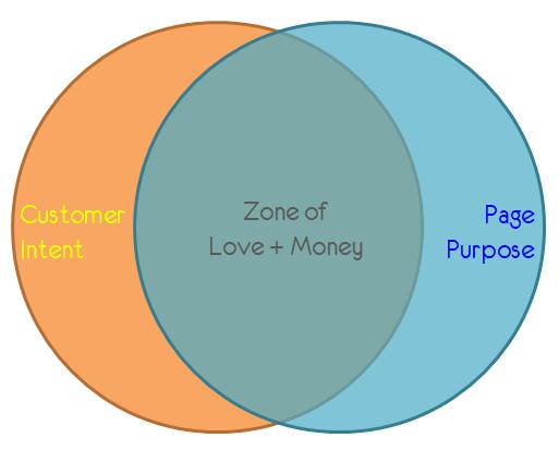 intent purpose intersect