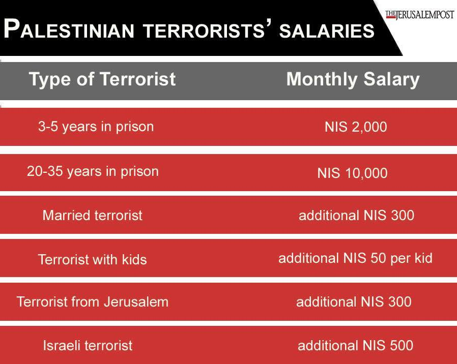 PA terrorist salaries