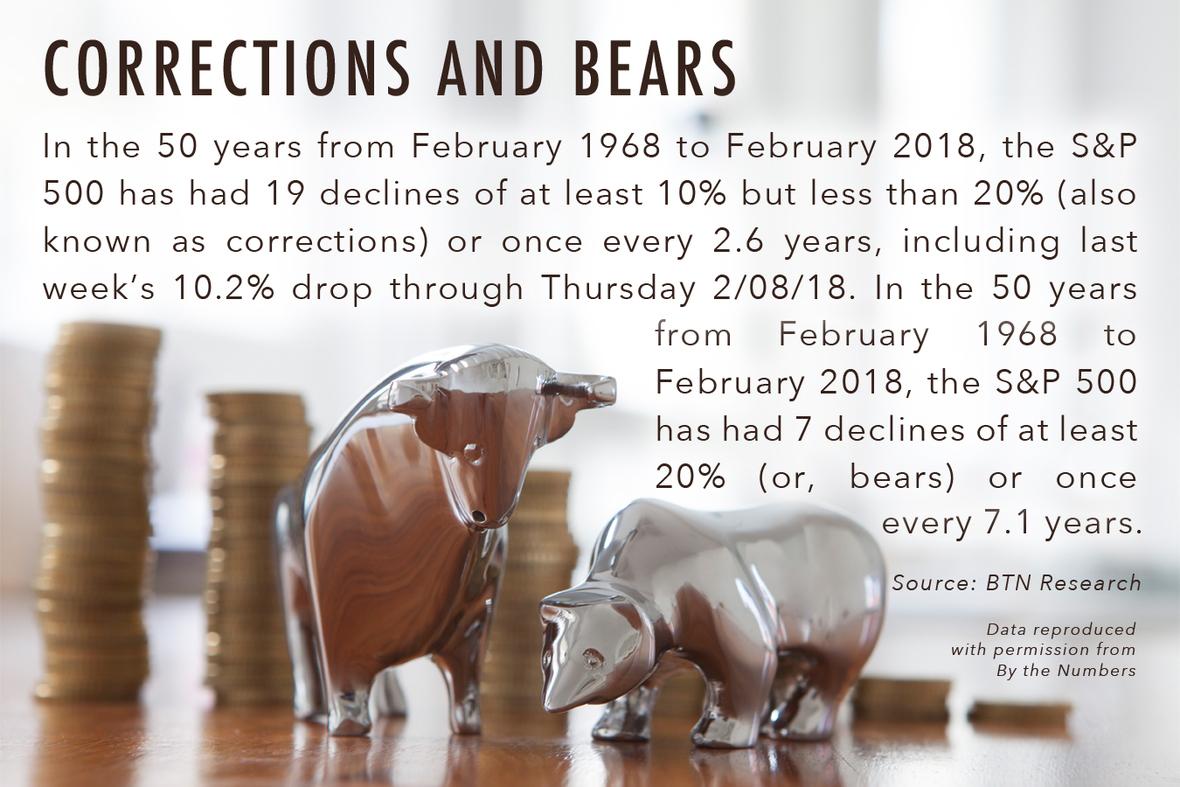 BTN Bear Market 021318 v2