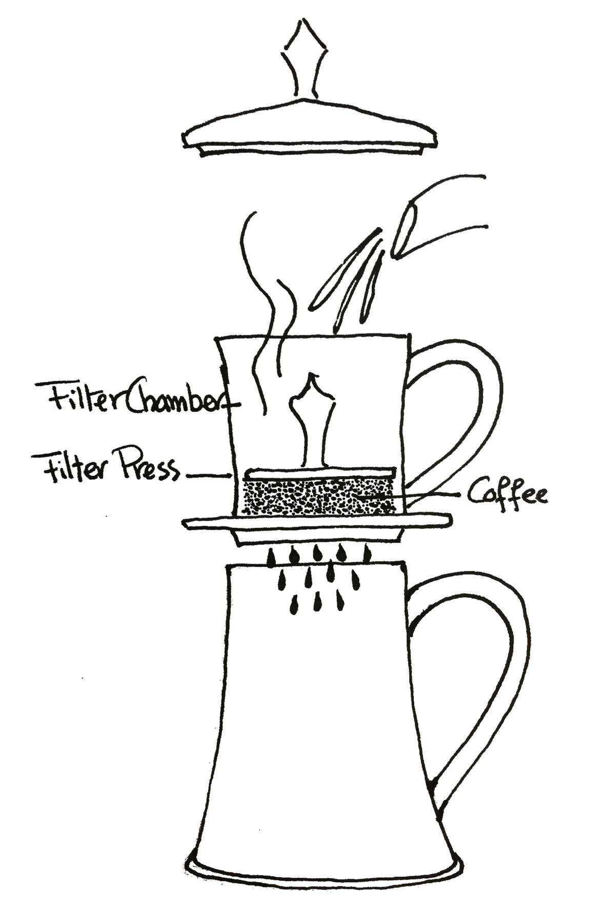 COFFEE MAKERS AND BUTTER KEEPERS