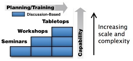 Discussion-Based Training